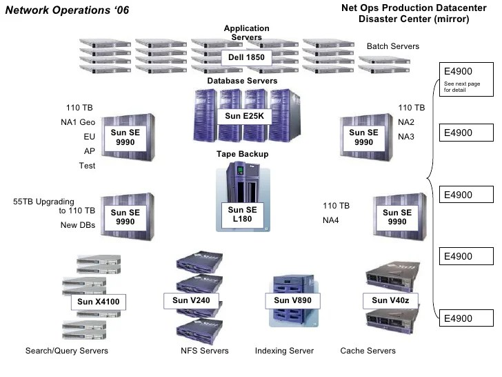 Net Ops Data Center Architecture Diagram 06