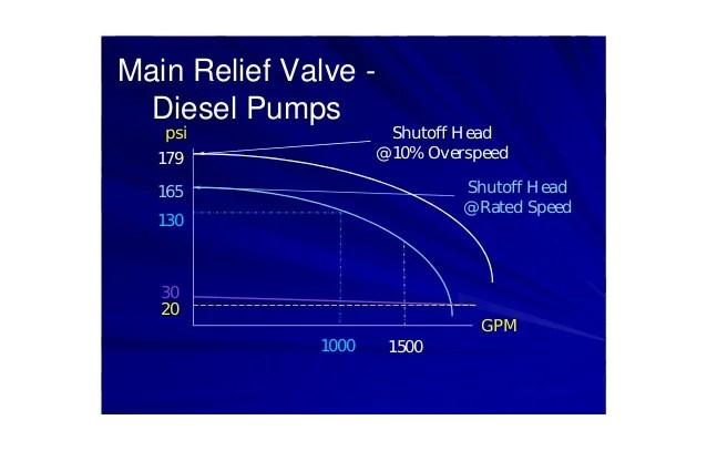 1 Valves Reducing Hose 1 Pressure 2