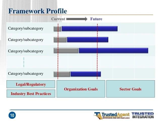 Nist Framework Profile | Nakanak org