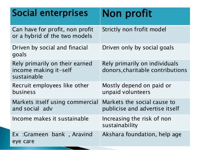 Image result for social for profit organizations