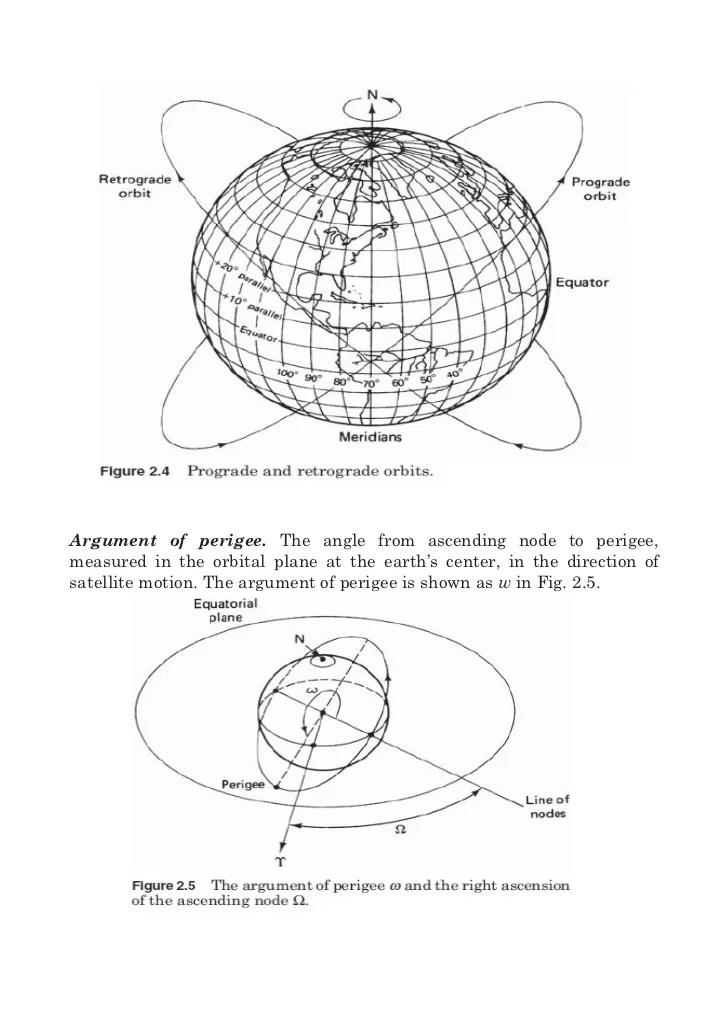 satellite communication Notes_chapter 2
