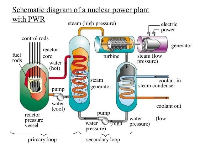 Nuclear Power Plant Diagram Explanation Pdf Explore Schematic