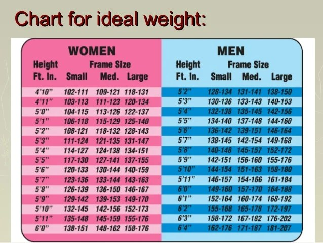 Ideal Weight Small Frame Female Frameswalls