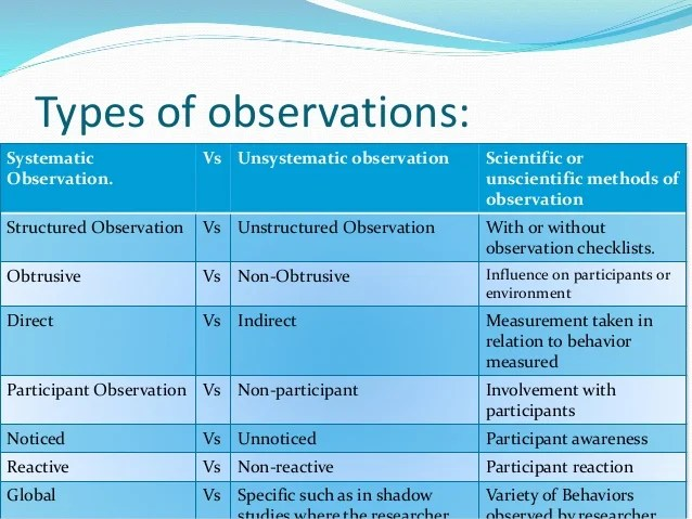 Observation methods of data collection in behavioral science