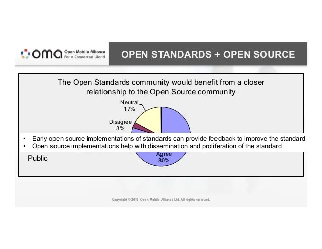 OPEN STANDARDS + OPEN SOURCE Copyright © 2016 Open Mobile Alliance Ltd. All rights reserved. Agree 80% Disagree 3% Neutral...