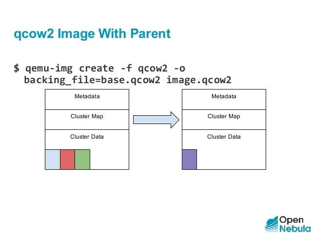 OpenNebulaConf 2016 Storage Handson Workshop by Javier