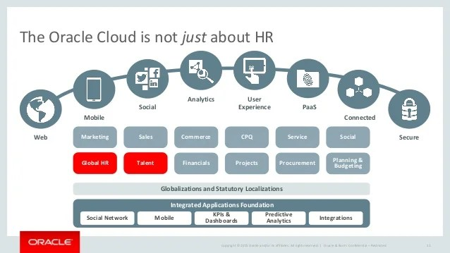 Oracle hcm cloud the perfect storm