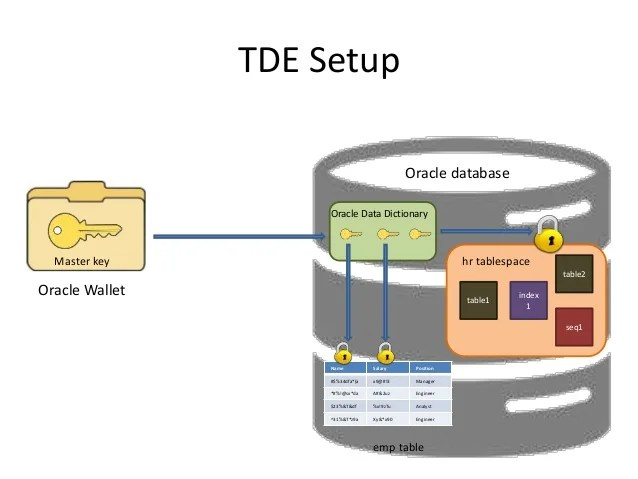Protect Access Database