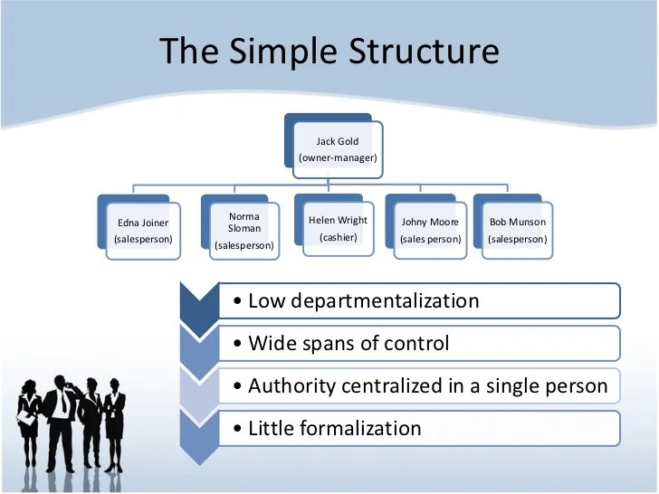 Organizational Structure and Culture