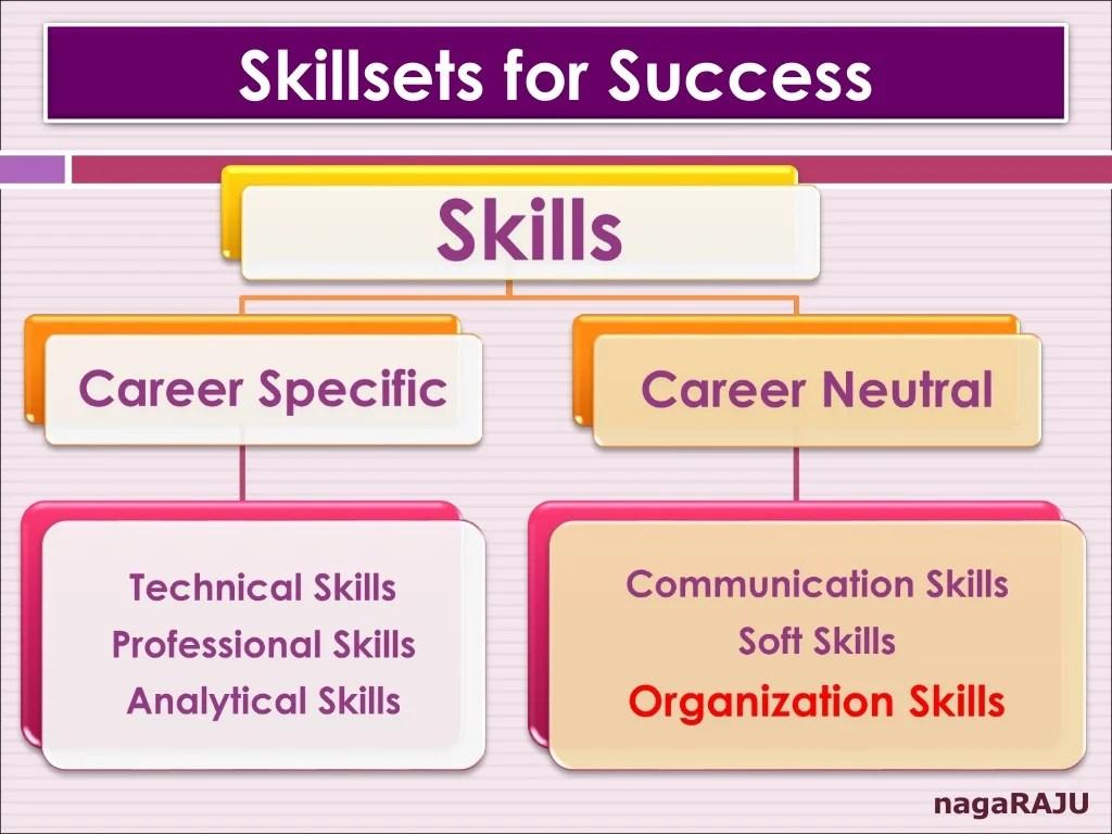 Organizational Skills For Students