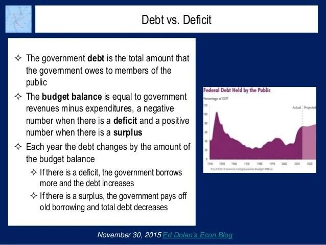 Debt vs. Deficit The
