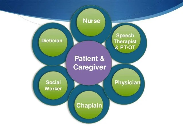 Palliative Care Interdisciplinary Team model for Clinical ...