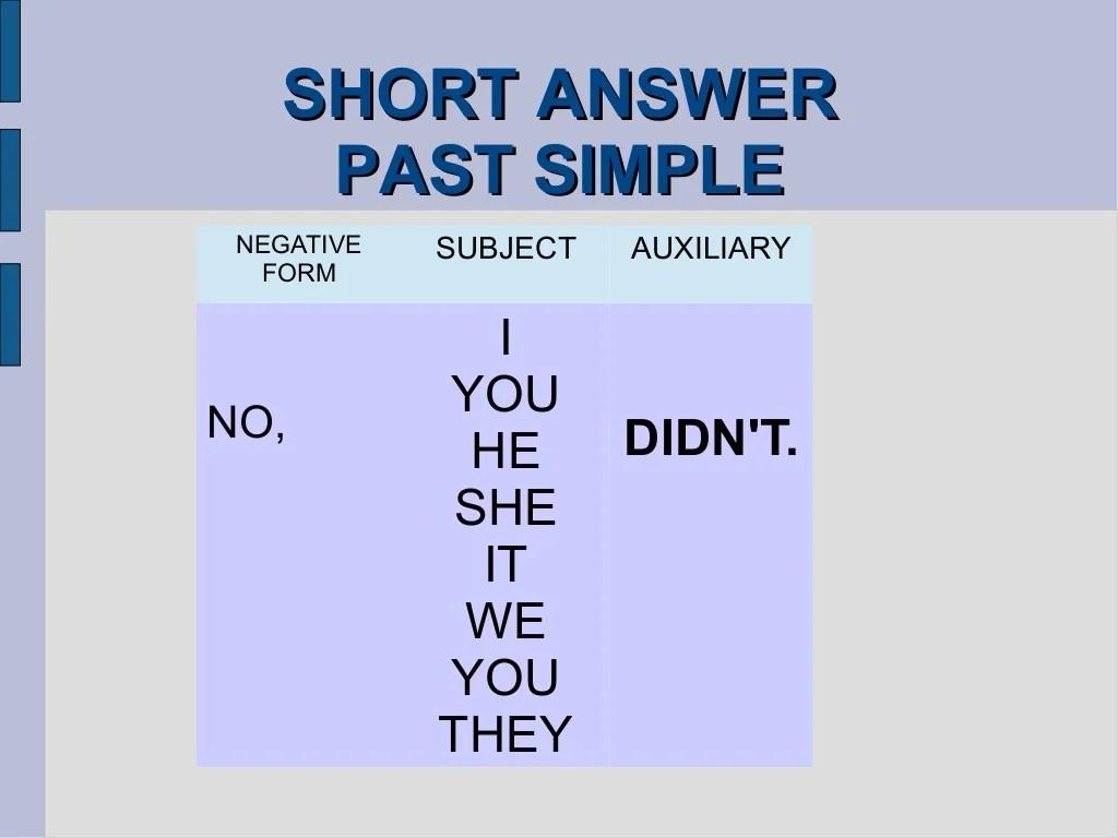Past Simple Interrogative Form