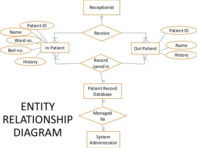 Patient record management system(se diagrams)