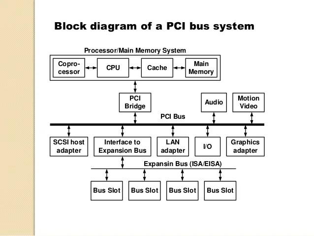 PCI & ISA bus
