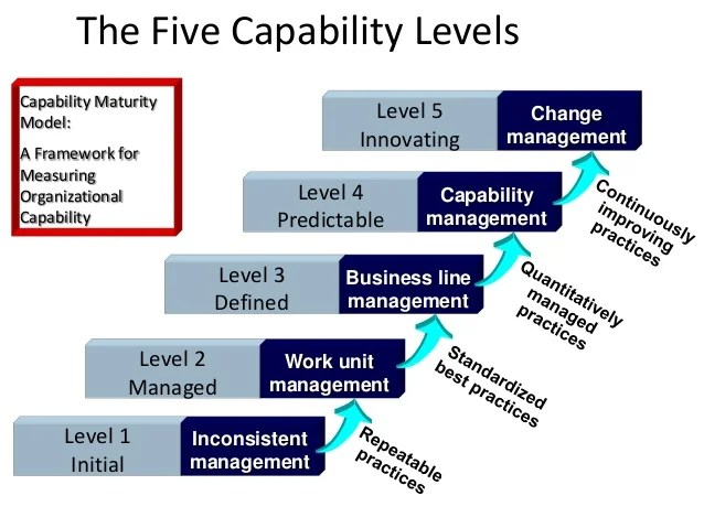 Peoples Capability Maturity Model