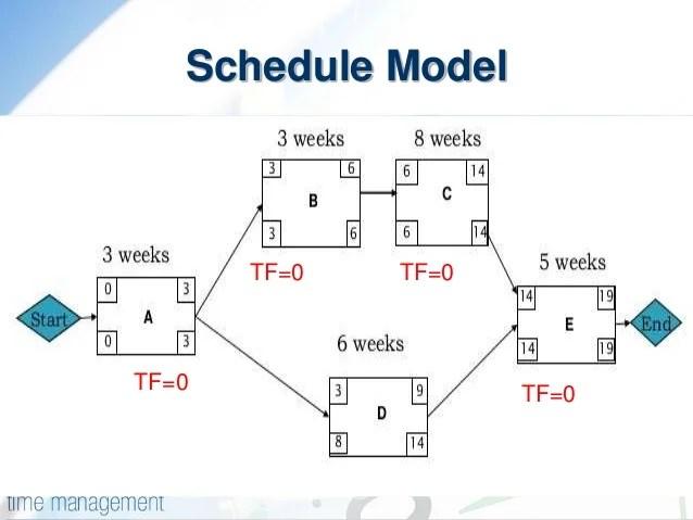 PDM  Precedence Diagram Method