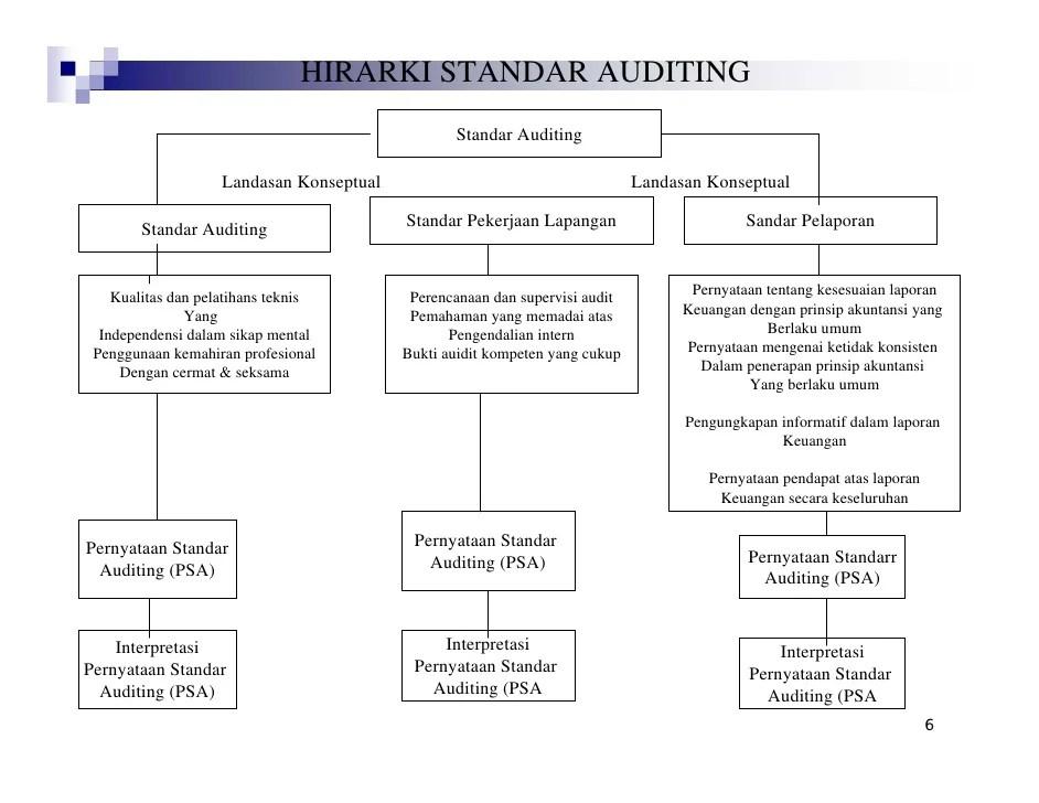 Auditing · pemeriksaan akuntansi publik. Pemeriksaan Laporan Keuangan