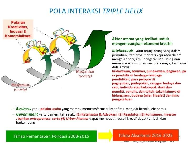 Mendukung pelaksanaan prioritas pembangunan nasional yang ketiga, yaitu. Pengembangan ekonomi kreatif indonesia