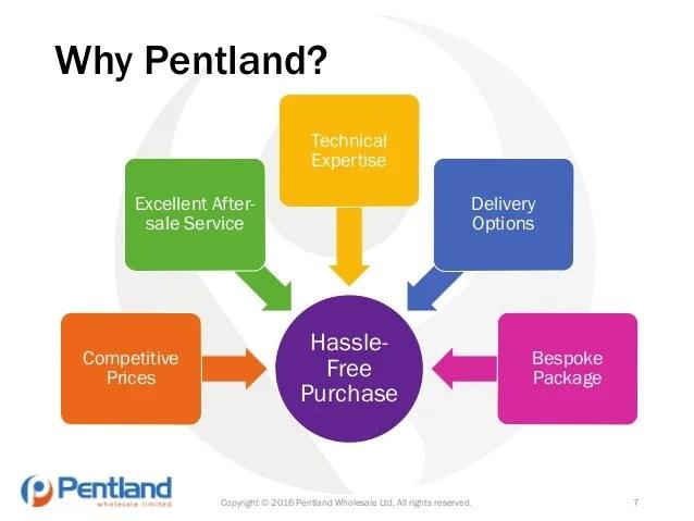 Pentland ice cream display