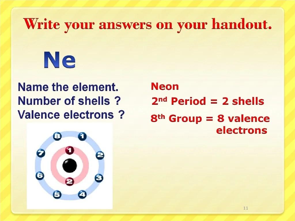 Periodic Table Shells Valence