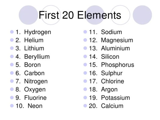 How to learn the periodic table first 20 elements periodic first 20 elements br periodic table urtaz Gallery