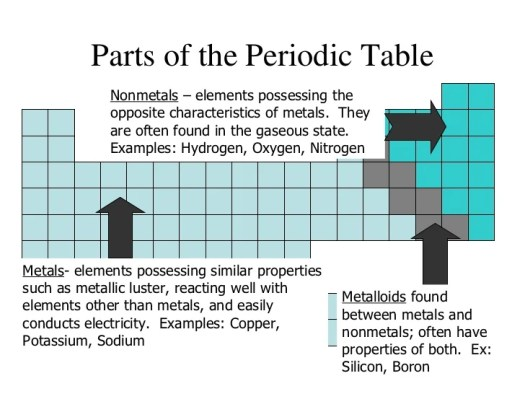 Parts of the periodic table elements periodic diagrams science periodic table urtaz Gallery