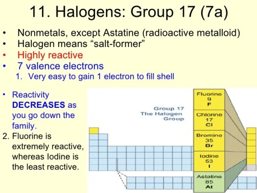 Group 17 periodic table of elements periodic diagrams science periodic table of elements urtaz Choice Image
