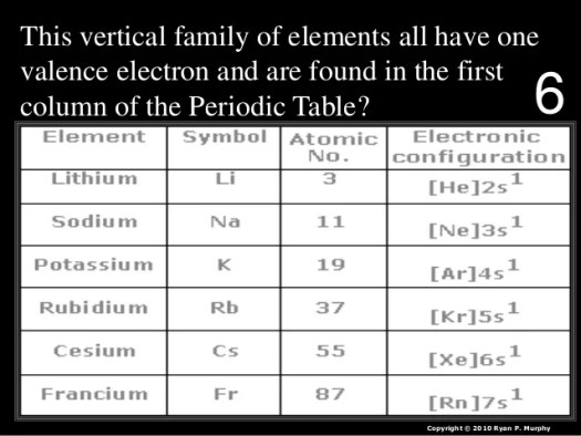 First 25 elements periodic table quiz periodic diagrams science periodic table of the elements quiz game lesson powerpoint urtaz Choice Image