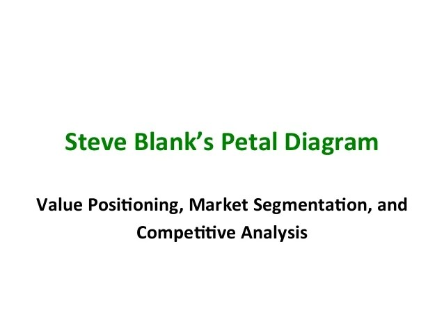 Steve Blank's Petal Diagram