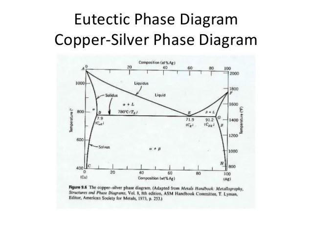 Phasediagram
