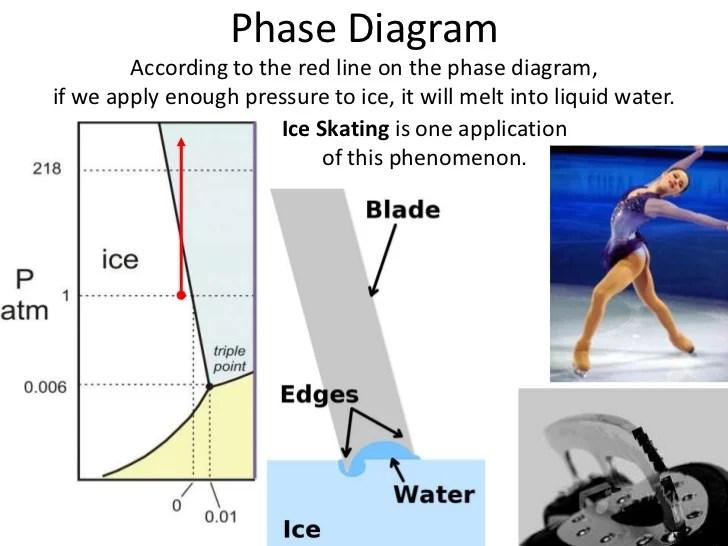 Phase diagram notes