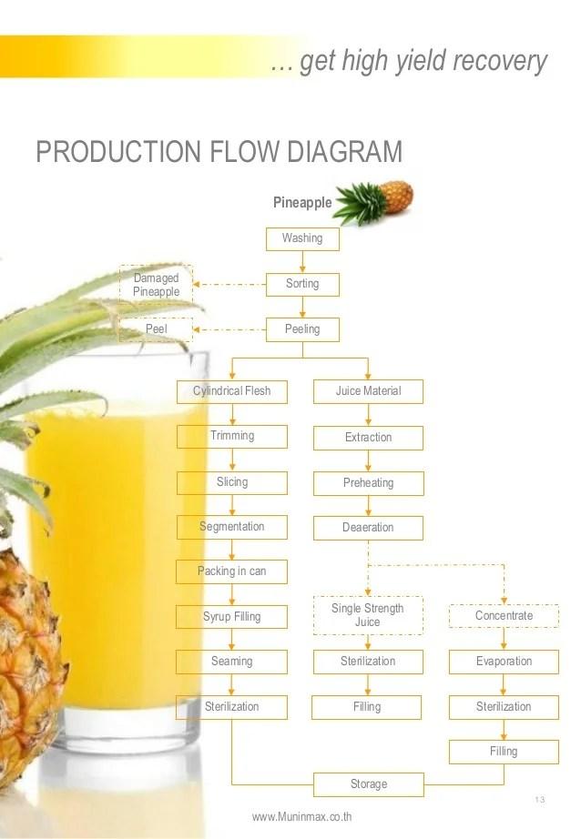 System Flow Chart Diagram