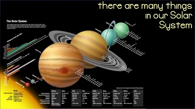 Planets in our Solar System 2015