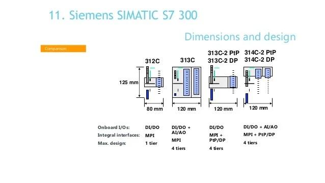plc basics 53 638?resize=638%2C359&ssl=1 cpu 313c wiring diagram wiring diagram cpu 314c-2 pn/dp wiring diagram at panicattacktreatment.co