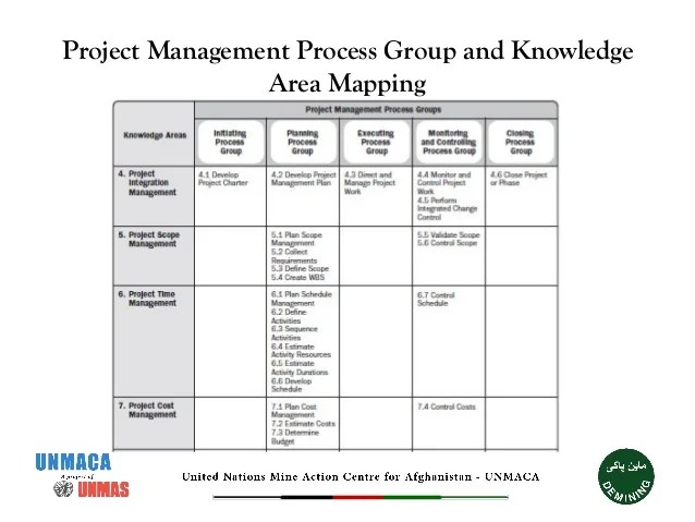 Processes Knowledge And Pmbok Areas