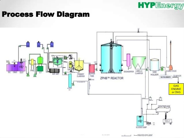 Process Flow Diagram Of Palm Oil Mill 54l Triton Oil Flow Diagram