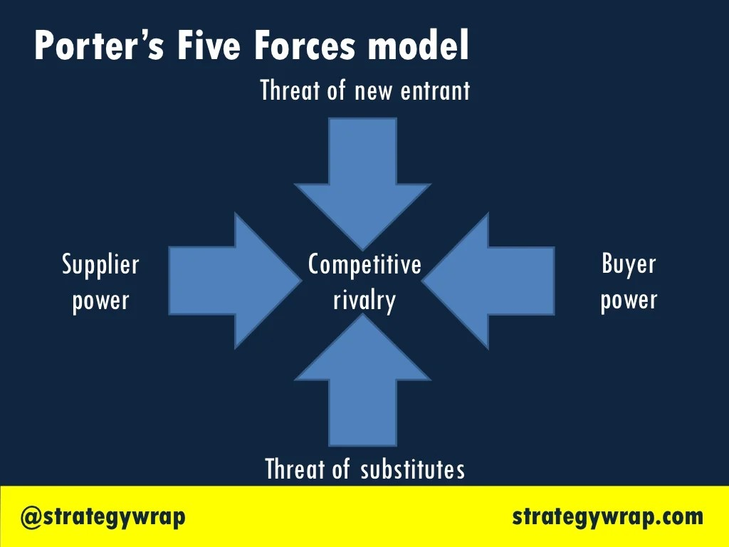 Porter S Five Forces Model Threat