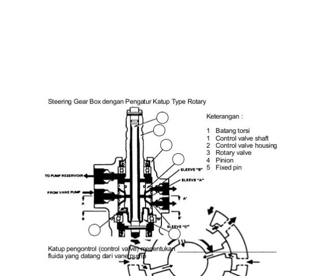 Steering Gear Box Dengan Pengatur Katup Type
