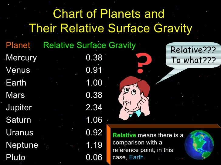 Relative Surface Gravity of Planets Chart Pics about space
