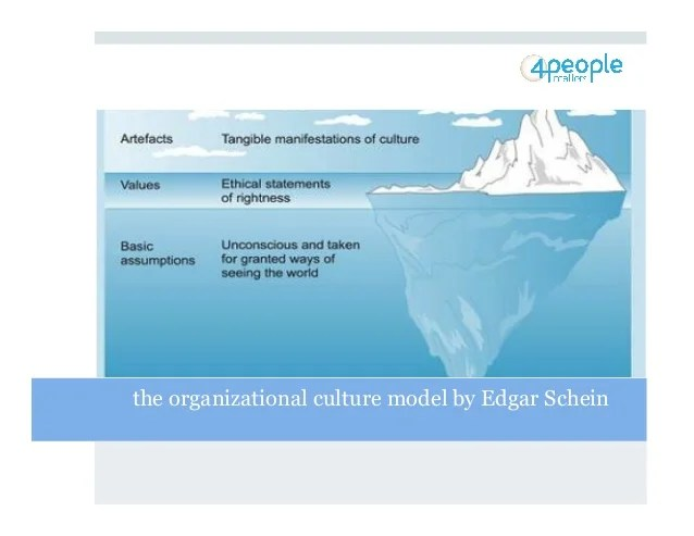 Culture And Organizational Change Important Insights