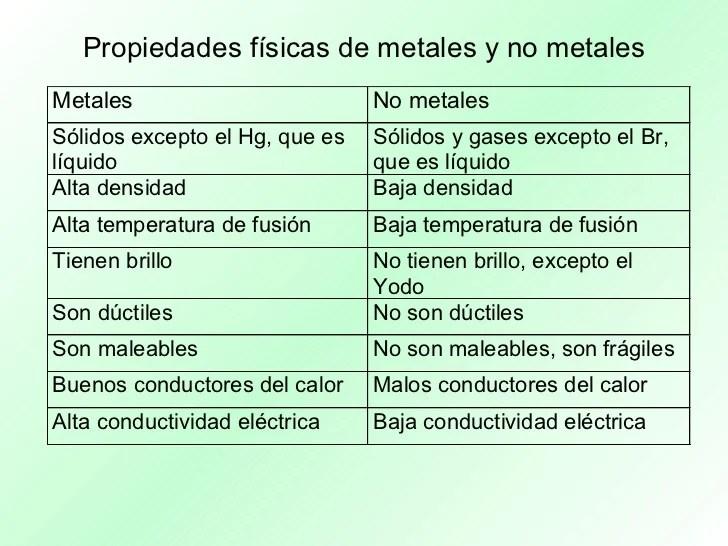 Elementos y compuestos primeras clasificaciones de los elementos resultado de imagen de propiedades metales y no metales urtaz Gallery