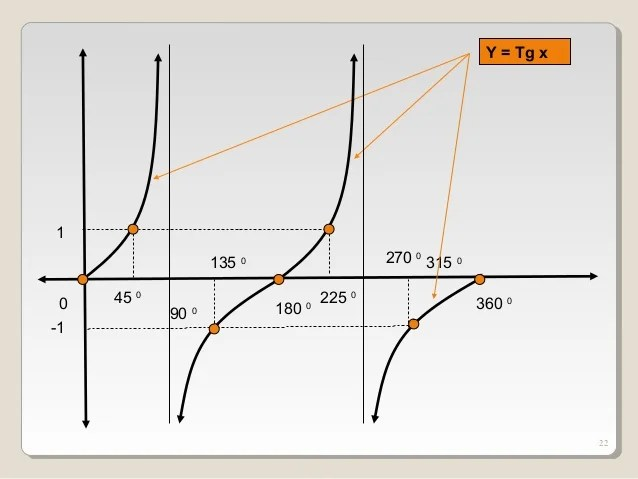 Grafik fungsi y = sin x° (0 ≤ x ≤ 360) dengan tabel : Fungsi Dan Grafik Fungsi Trigonometri