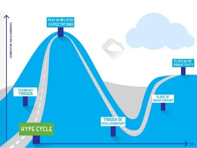 Gartner's Hypecycle uit het Kennisnet Trendrapport