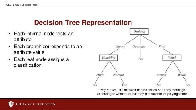 Leaf Nodes Of A Decision Tree Correspond To | Jidileaf co