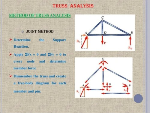 analysis of trusses and frames   lajulak.org