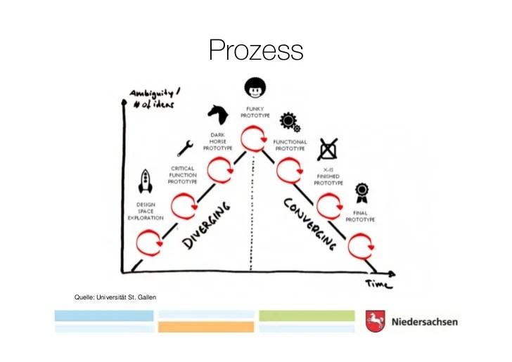 Pretotyping und design thinking 2012 b arcamp ...