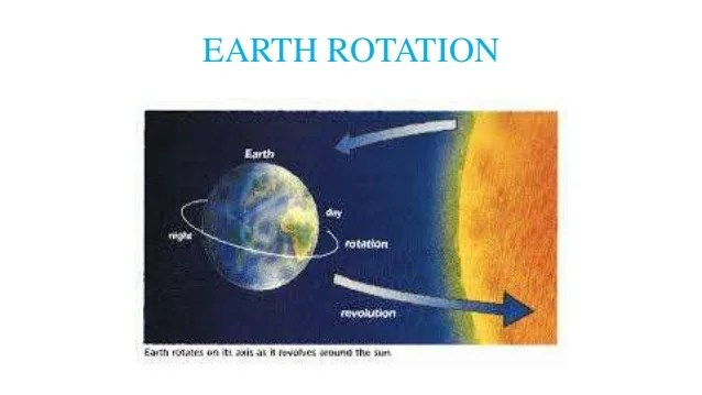 Image result for image of rotation of earth