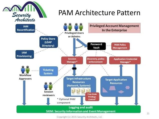 Ibm Security Services