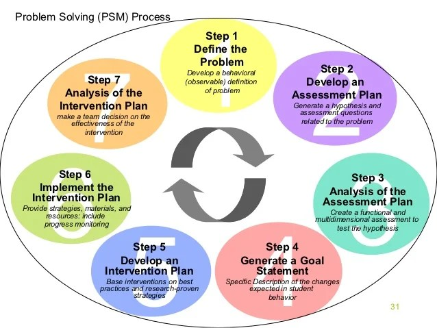 Steps in problem solving and decision making